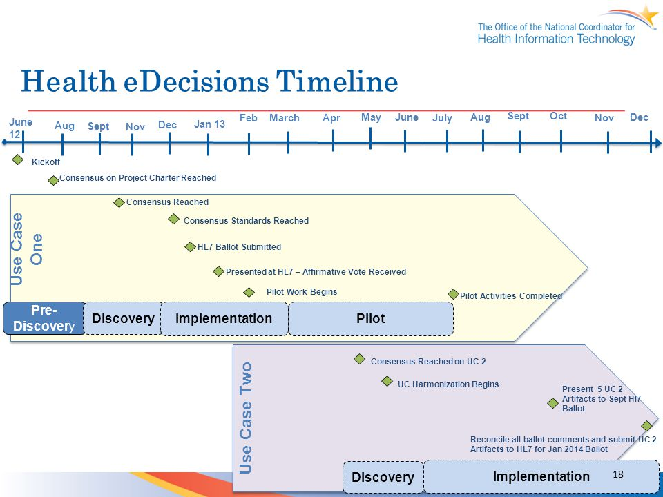 Health eDecisions Timeline