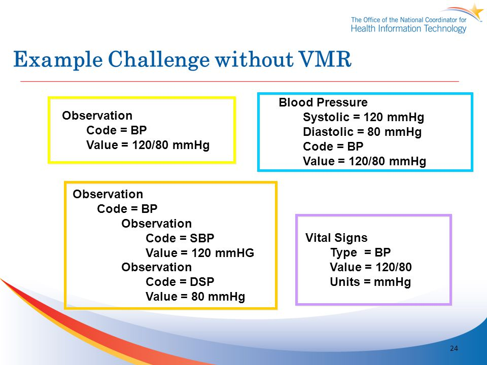 Example Challenge without VMR