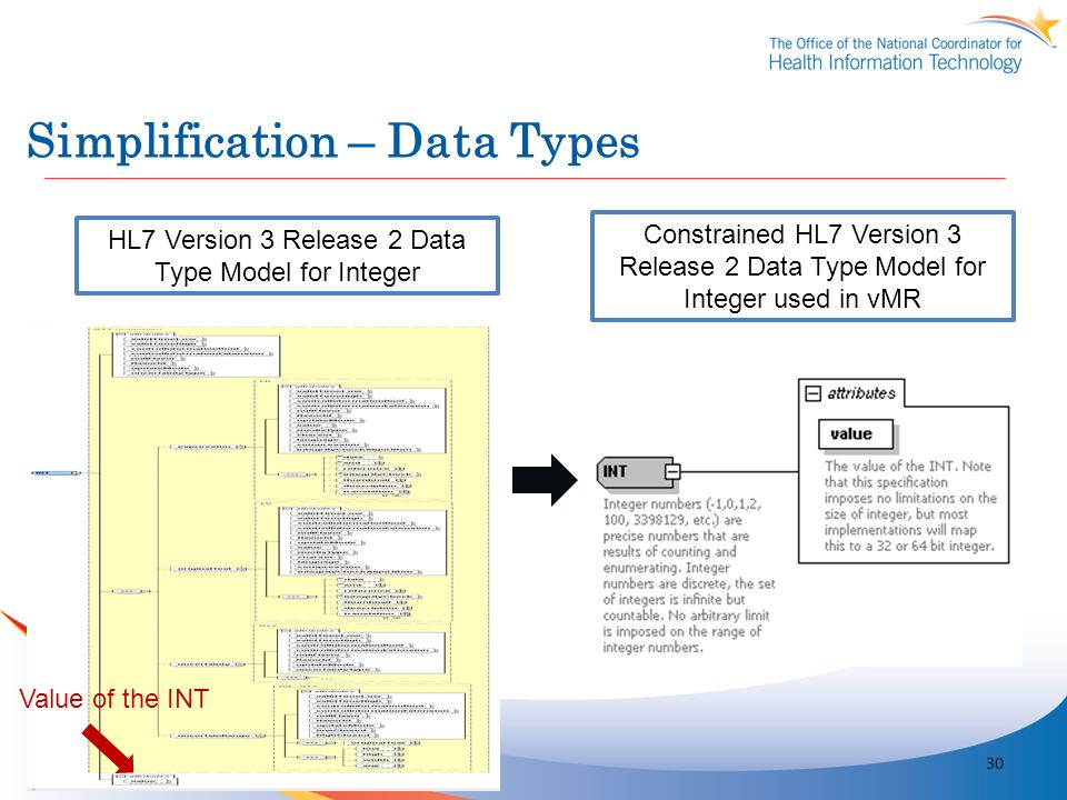Simplification – Data Types