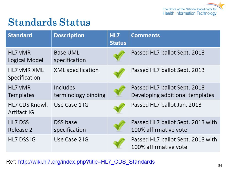 Standards Status Standard Description HL7 Status Comments