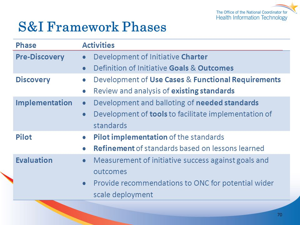 S&I Framework Phases Phase Activities Pre-Discovery