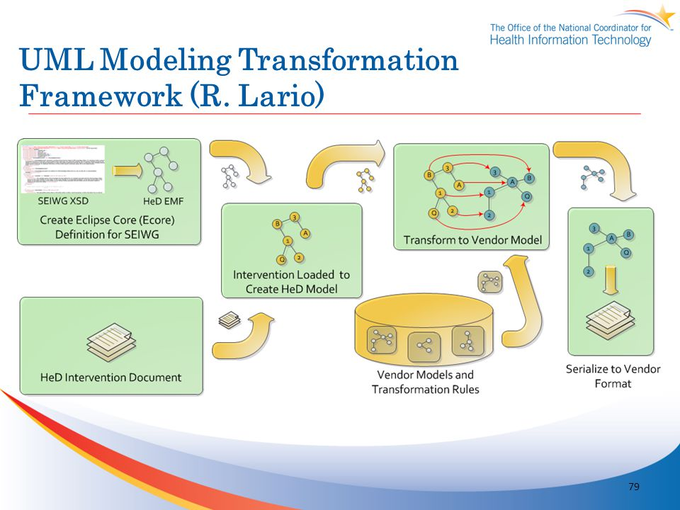 UML Modeling Transformation Framework (R. Lario)