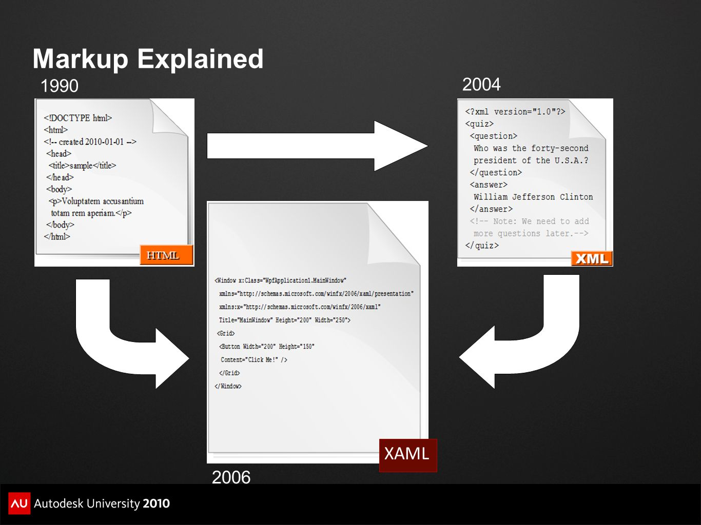 Markup Explained 1990 2004 XAML 2006