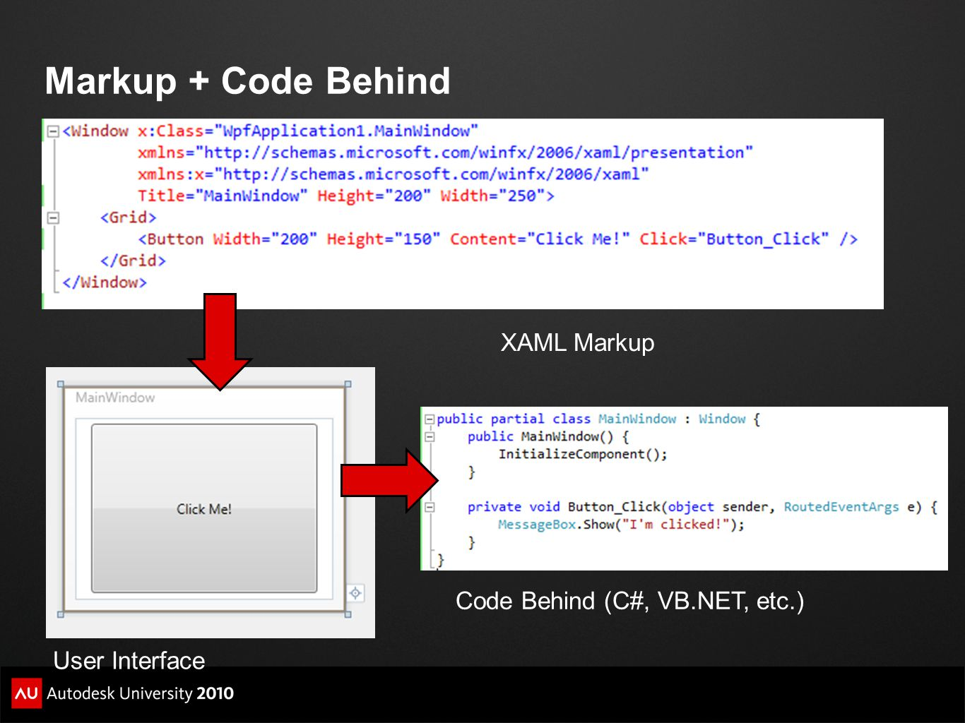 Markup + Code Behind XAML Markup Code Behind (C#, VB.NET, etc.)