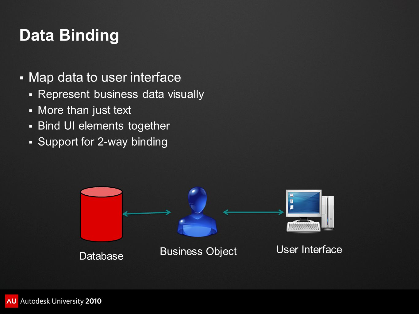 Data Binding Map data to user interface