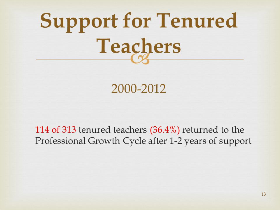 Support for Tenured Teachers 2000-2012