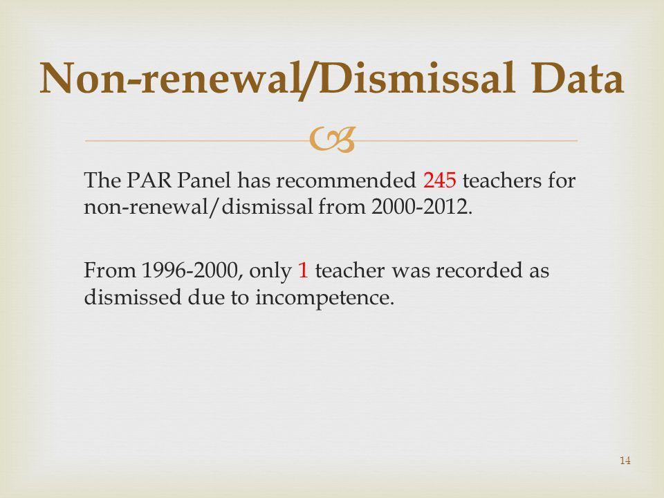 Non-renewal/Dismissal Data