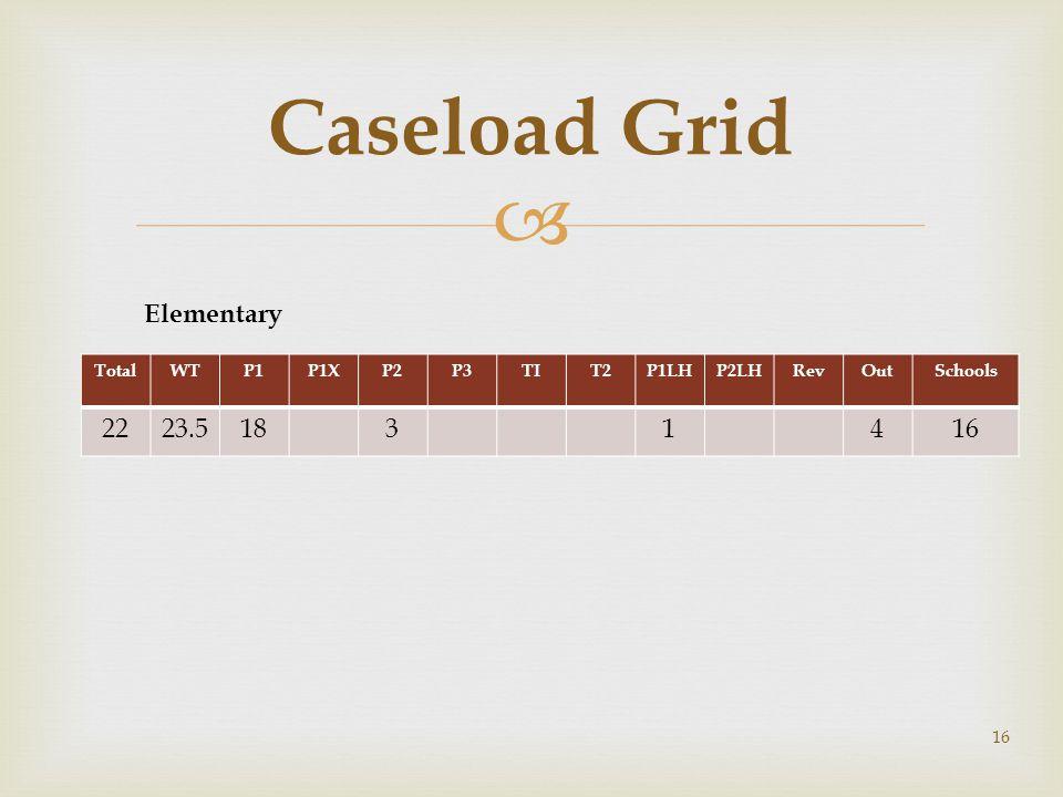 Caseload Grid Elementary 22 23.5 18 3 1 4 16 Total WT P1 P1X P2 P3 TI