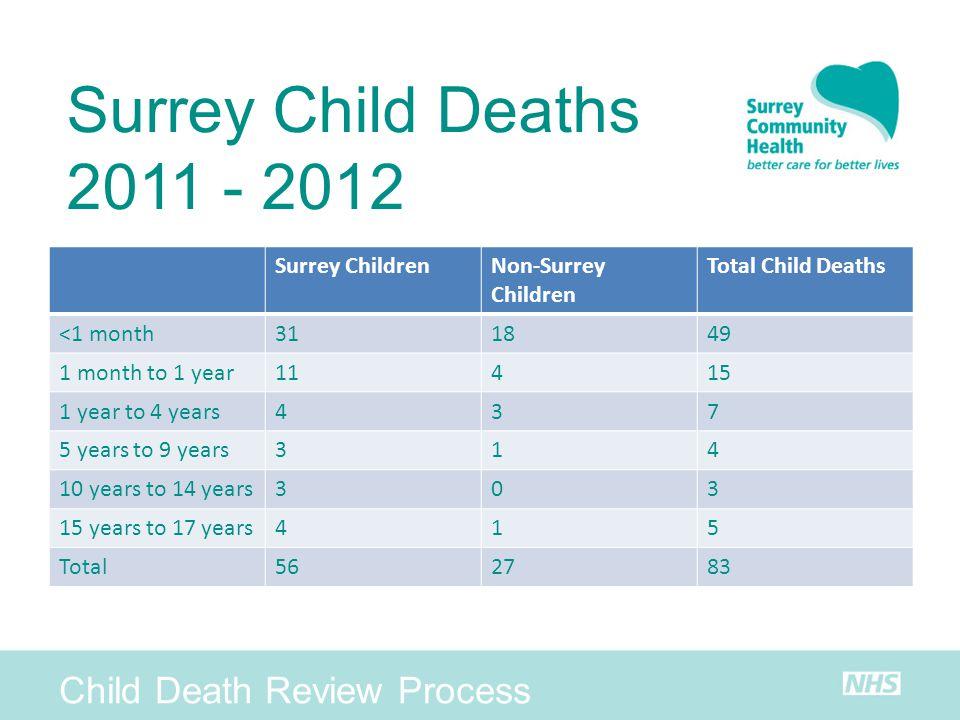 Surrey Child Deaths 2011 - 2012 Child Death Review Process
