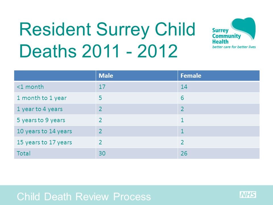 Resident Surrey Child Deaths 2011 - 2012 Child Death Review Process