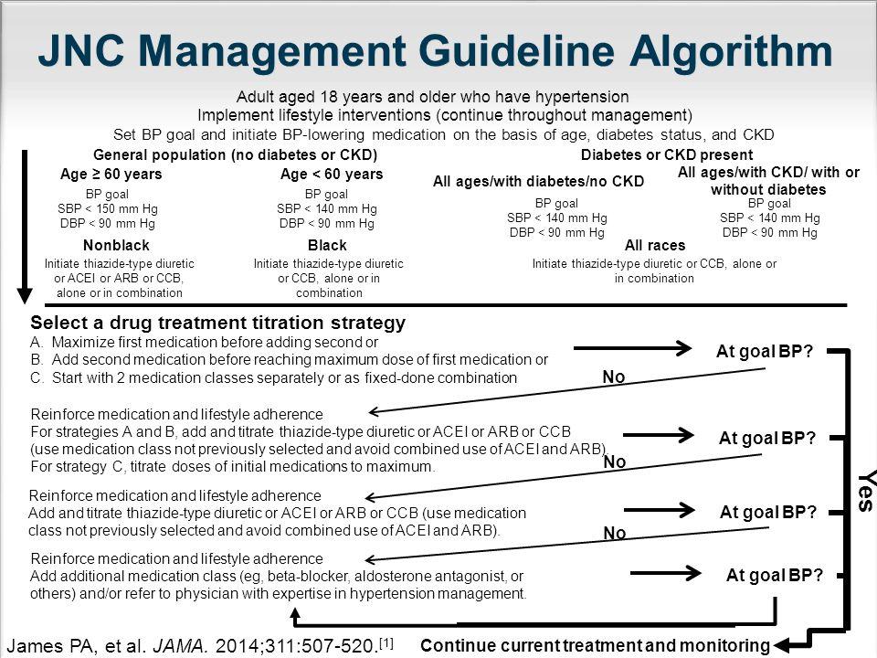 JNC Management Guideline Algorithm
