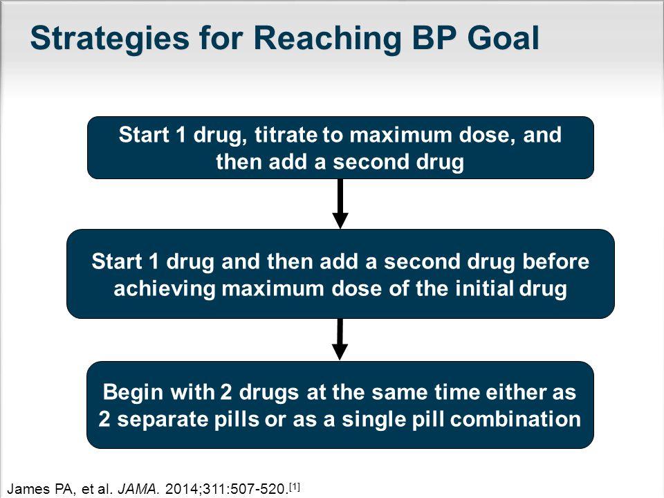 Strategies for Reaching BP Goal