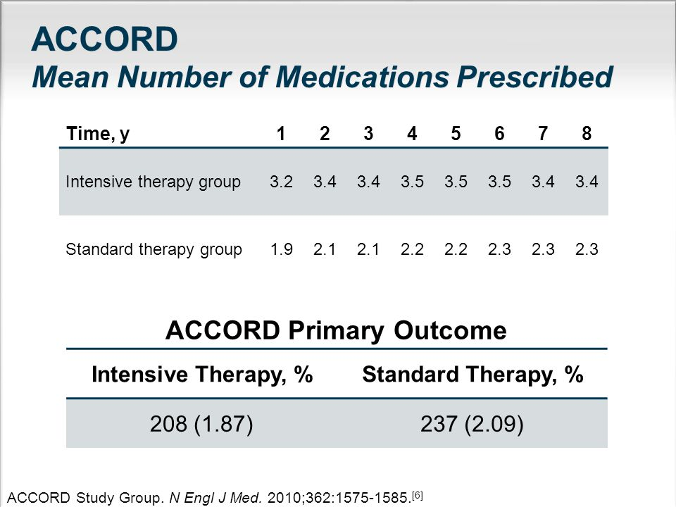 ACCORD Mean Number of Medications Prescribed