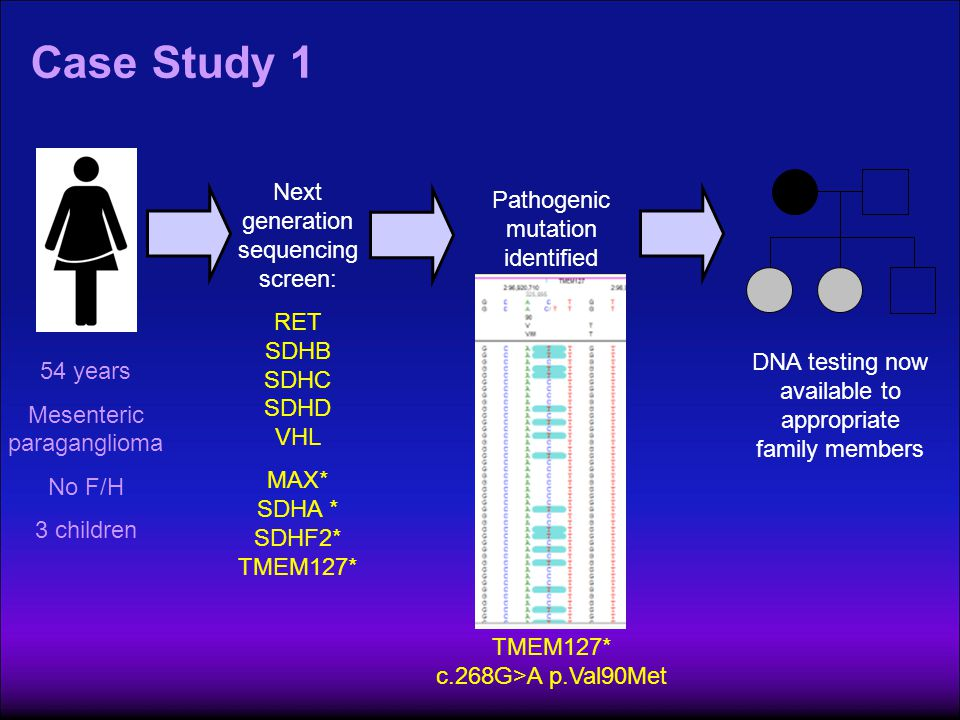 Case Study 1 Next generation sequencing screen: