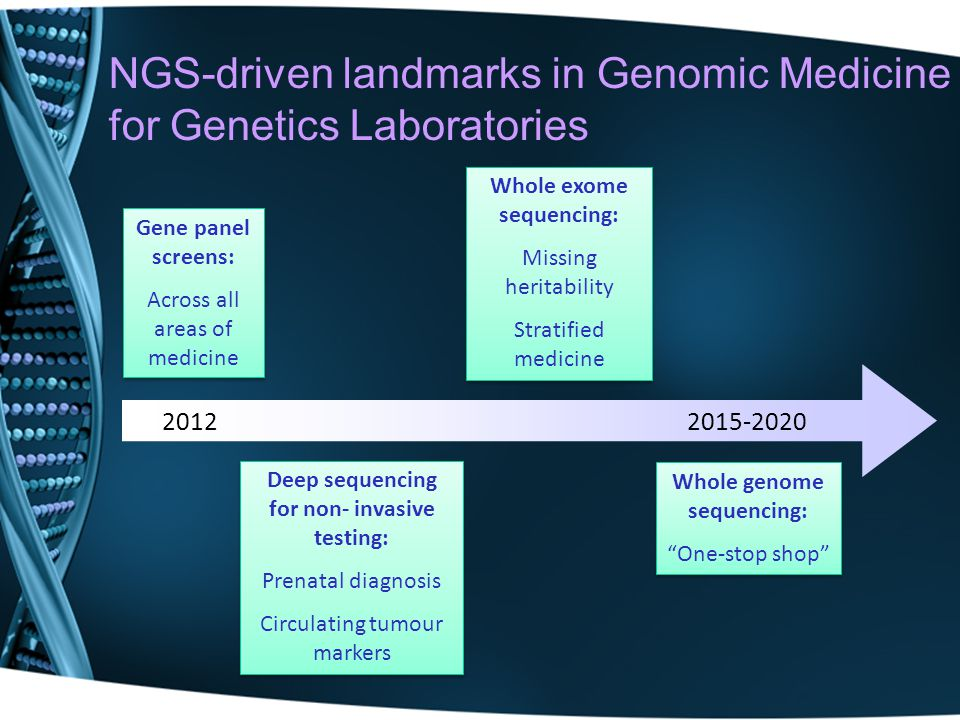 NGS-driven landmarks in Genomic Medicine for Genetics Laboratories