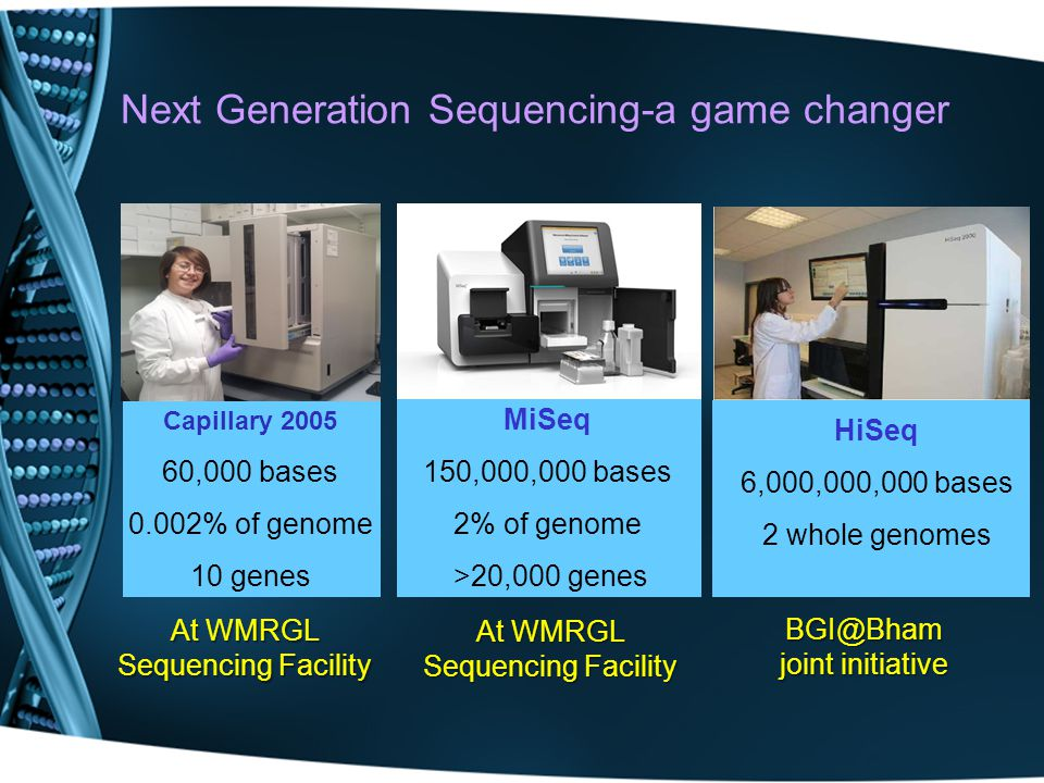 Next Generation Sequencing-a game changer