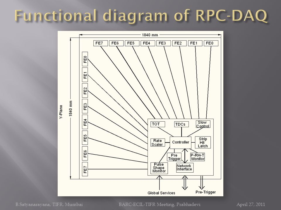 Functional diagram of RPC-DAQ