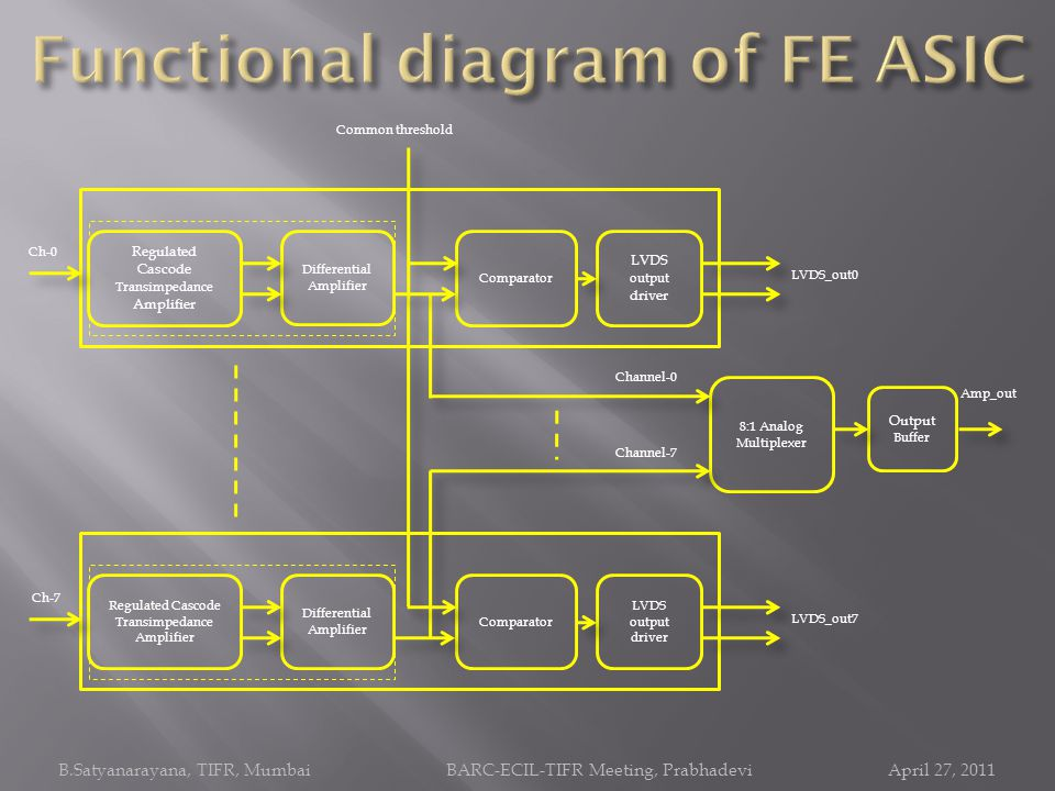 Functional diagram of FE ASIC
