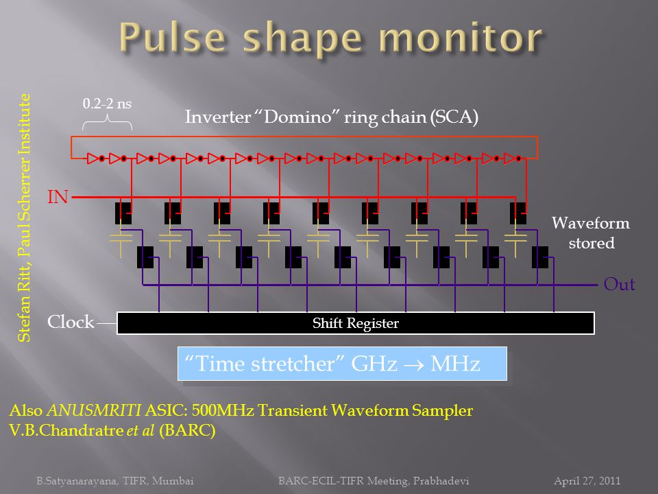 Pulse shape monitor Time stretcher GHz  MHz