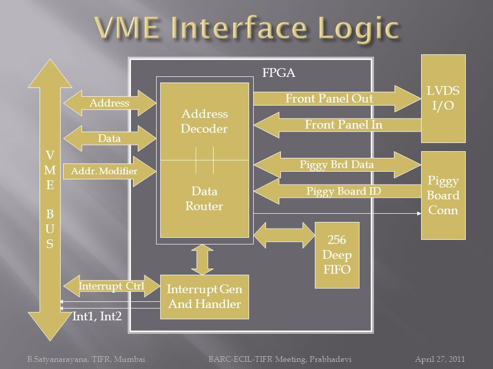 VME Interface Logic FPGA LVDS I/O Front Panel Out V Decoder M