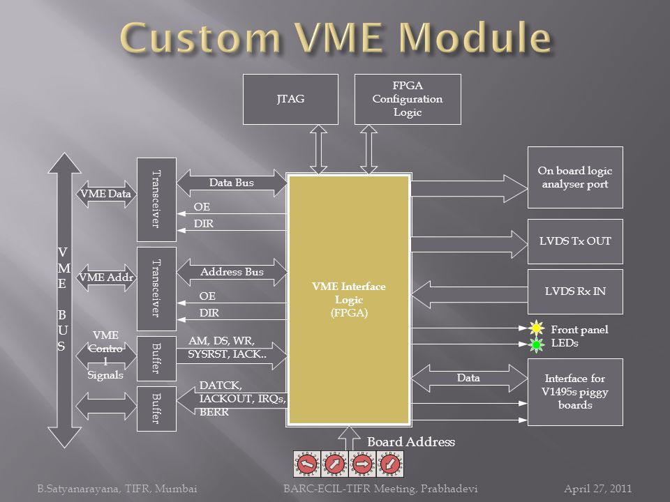 Custom VME Module VME BUS Board Address FPGA Configuration Logic JTAG