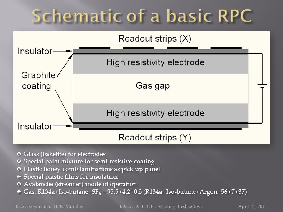 Schematic of a basic RPC