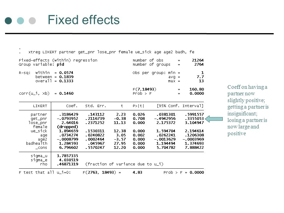 Fixed effects Coeff on having a partner now slightly positive; getting a partner is insignificant; losing a partner is now large and positive.