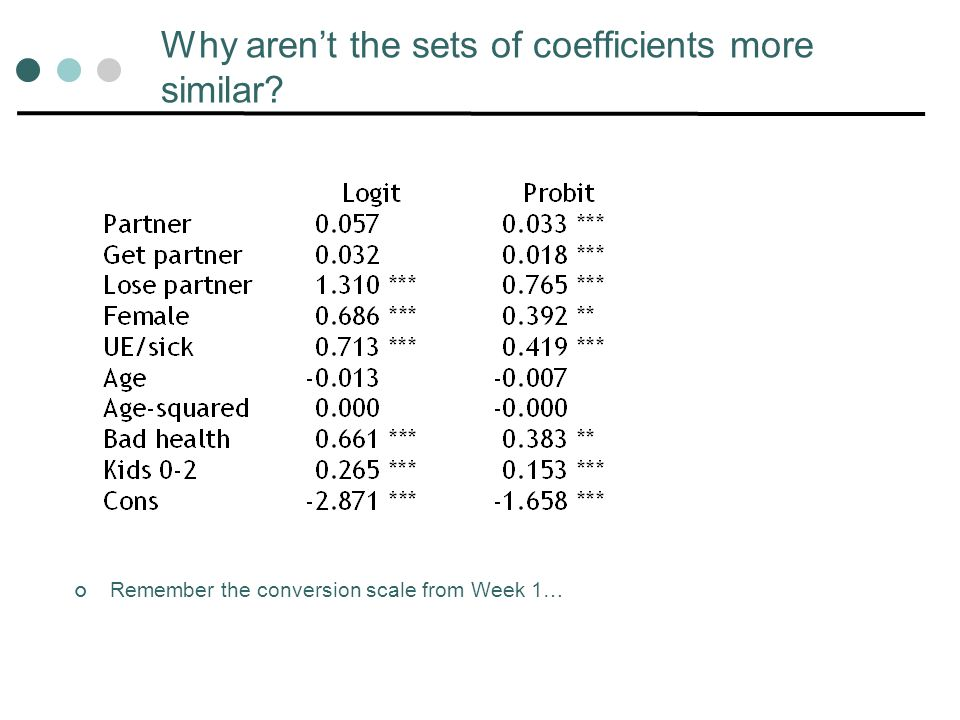 Why aren't the sets of coefficients more similar