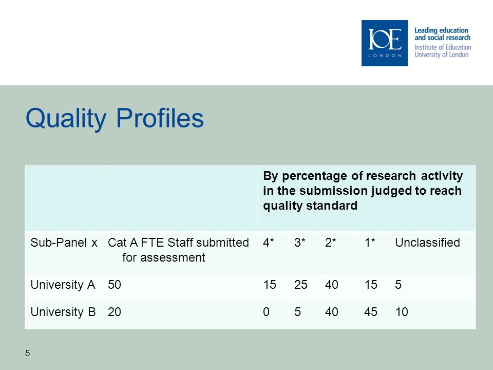 Quality Profiles By percentage of research activity in the submission judged to reach quality standard.