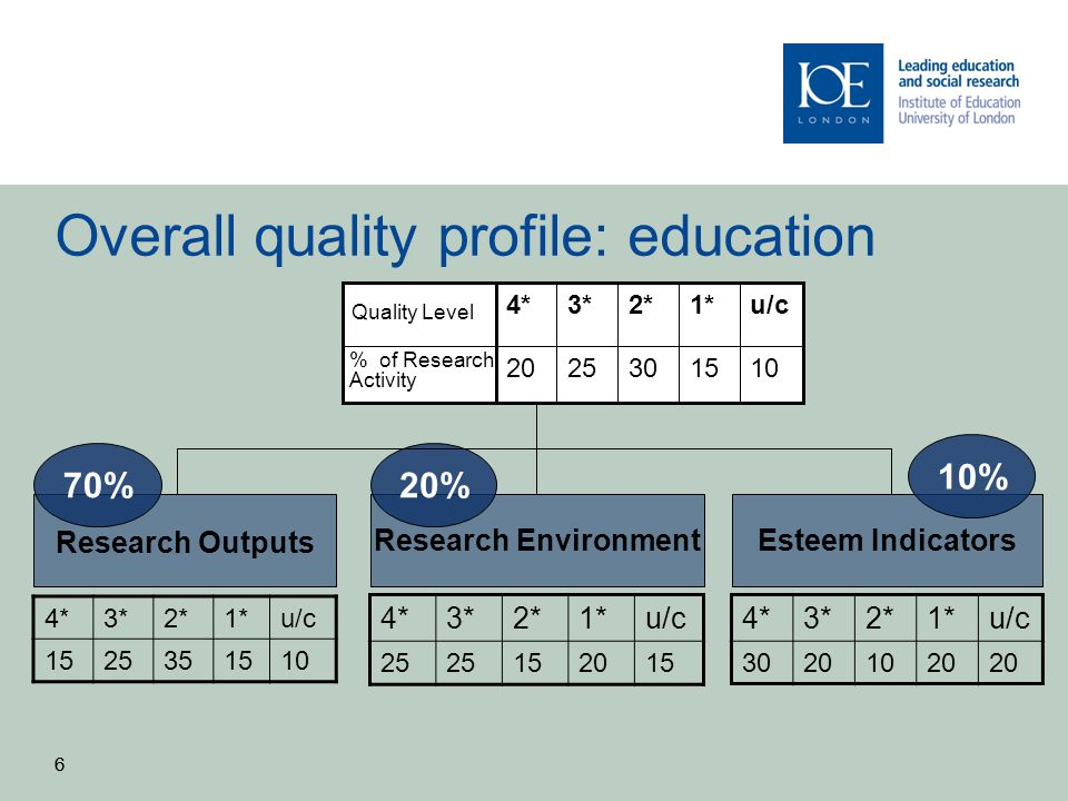 Overall quality profile: education