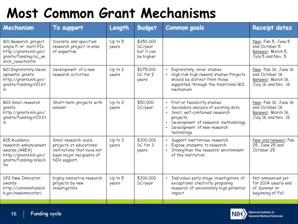 Most Common Grant Mechanisms