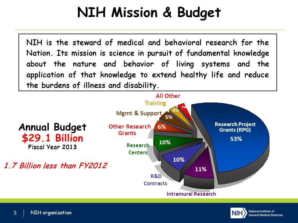 NIH Mission & Budget Annual Budget $29.1 Billion