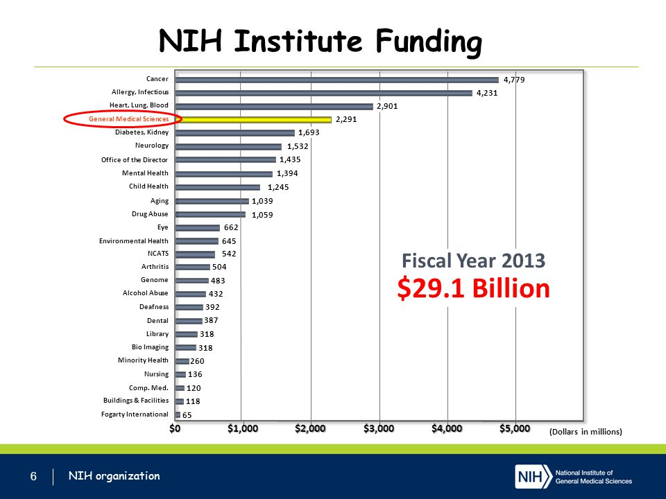 NIH Institute Funding $29.1 Billion Fiscal Year 2013 4/2/2017 $0