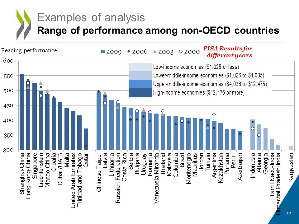 Examples of analysis Range of performance among non-OECD countries