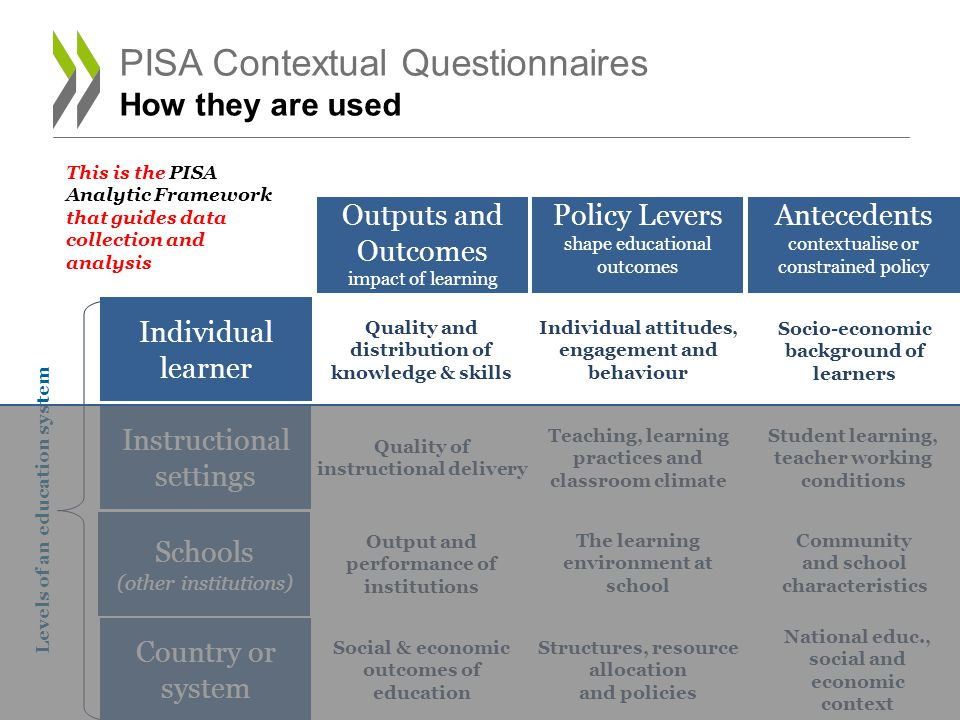 PISA Contextual Questionnaires How they are used