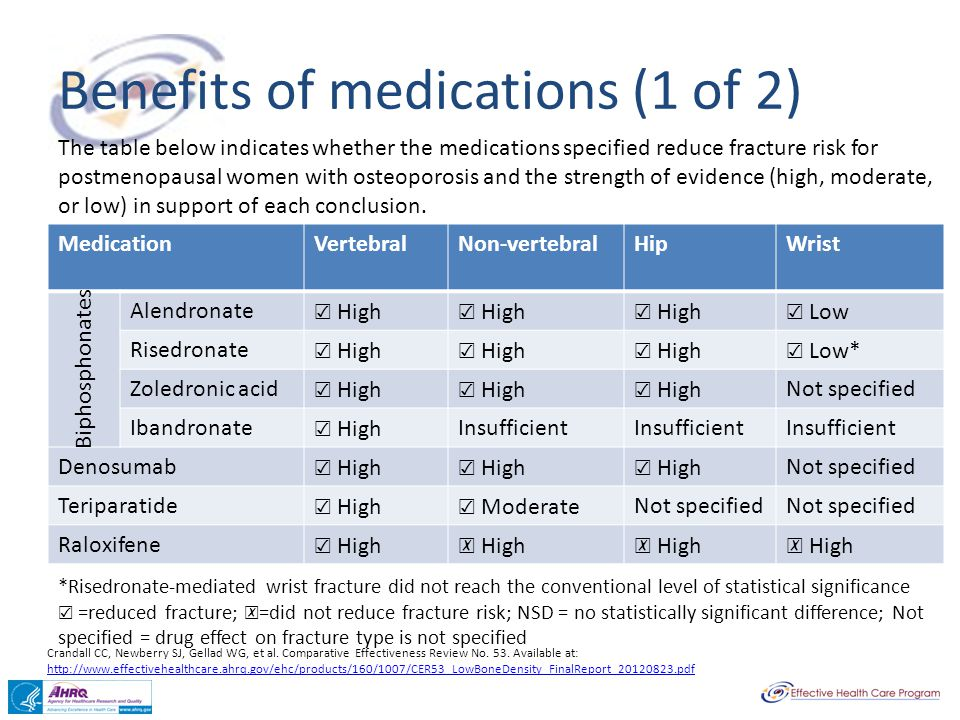Benefits of medications (1 of 2)