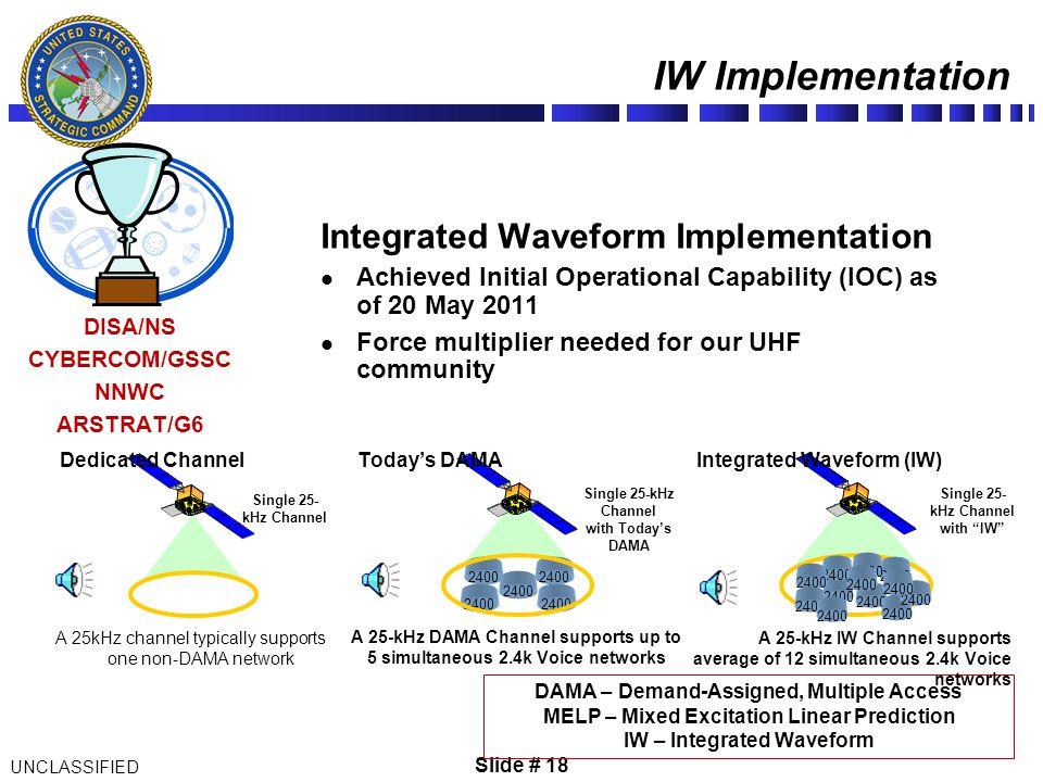 IW Implementation Integrated Waveform Implementation