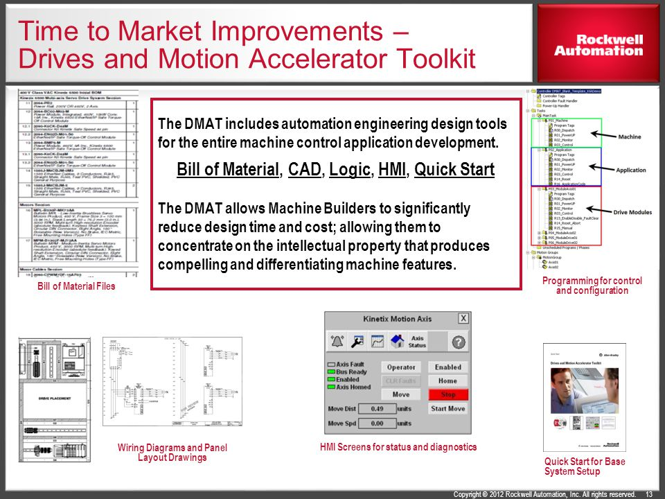 Time to Market Improvements – Drives and Motion Accelerator Toolkit
