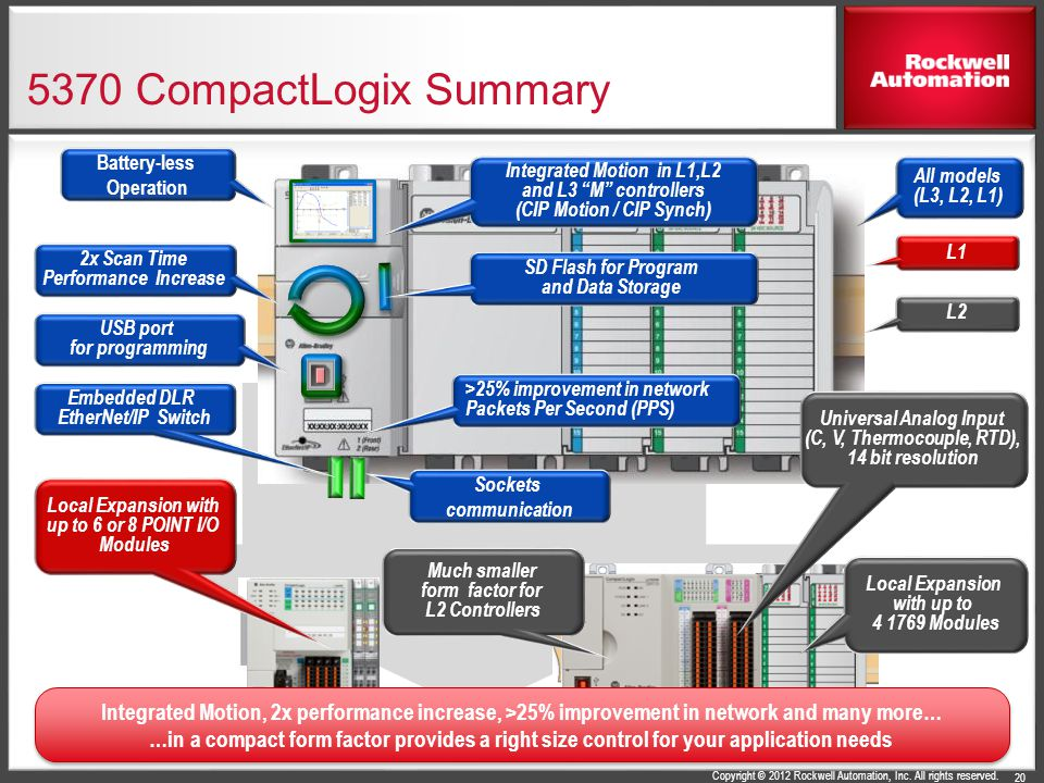 5370 CompactLogix Summary Battery-less. Operation. Integrated Motion in L1,L2. and L3 M controllers.