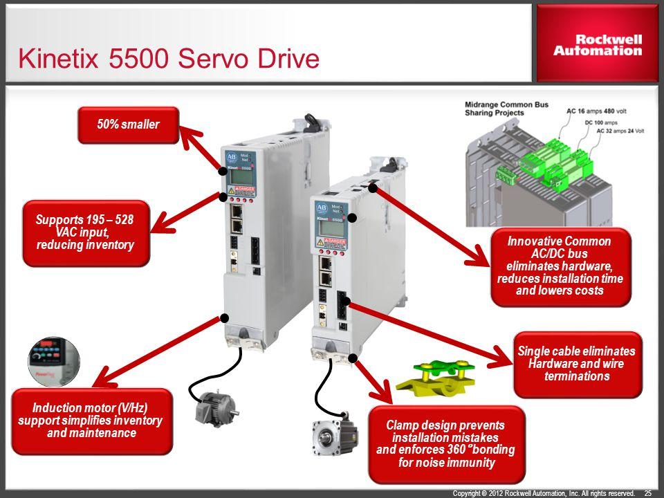 Kinetix 5500 Servo Drive 50% smaller Supports 195 – 528 VAC input,