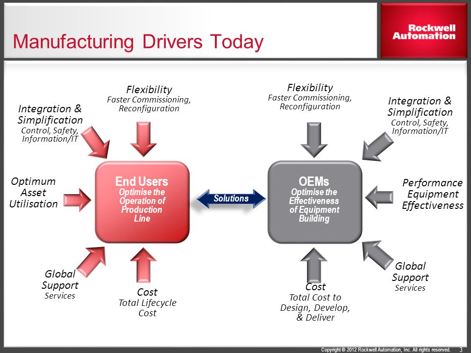 Manufacturing Drivers Today