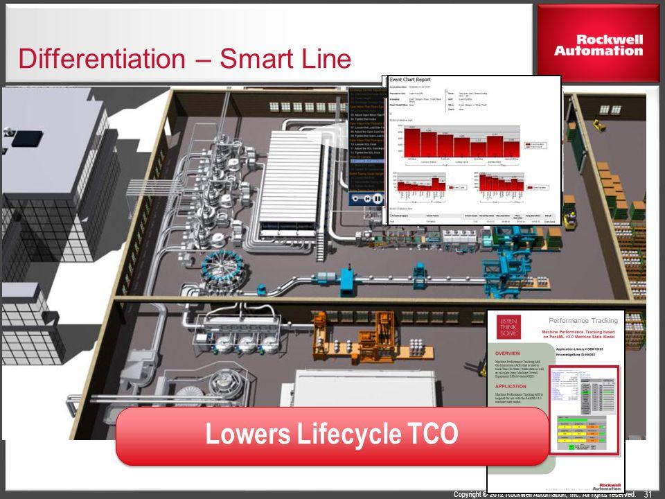 Differentiation – Smart Line