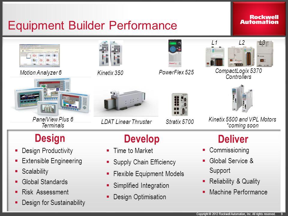 Equipment Builder Performance