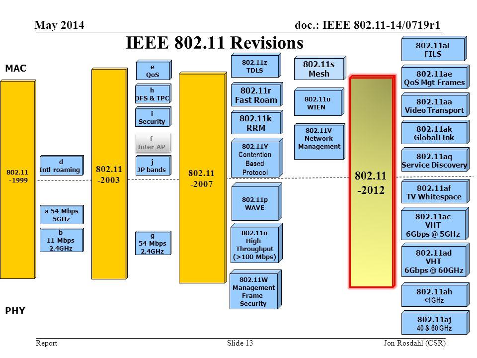IEEE 802.11 Revisions May 2014 802.11 -2012 May 2011