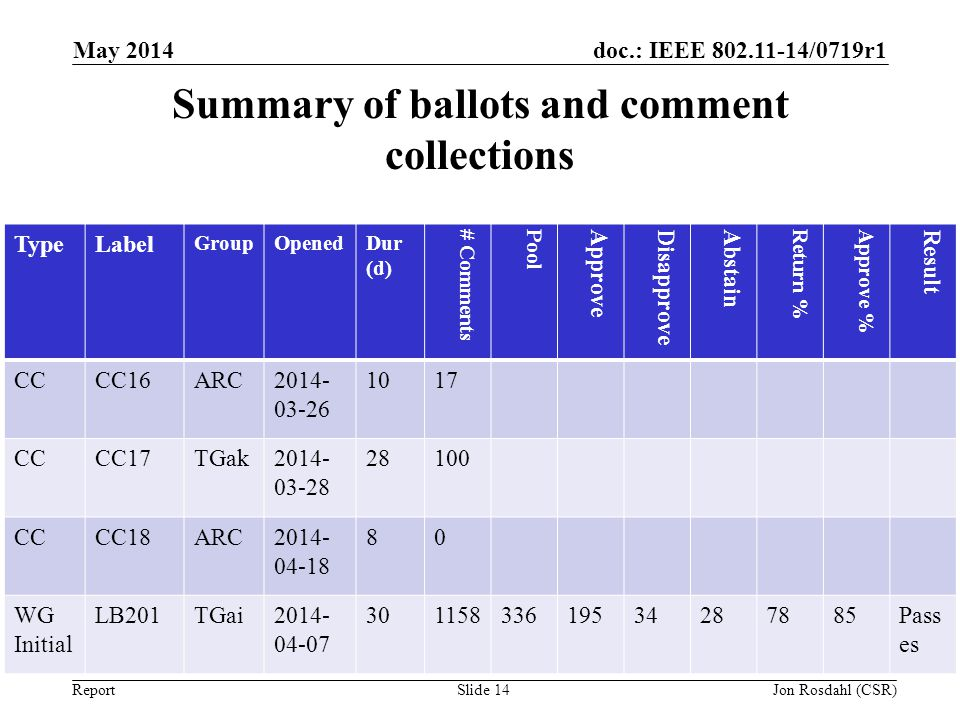 Summary of ballots and comment collections