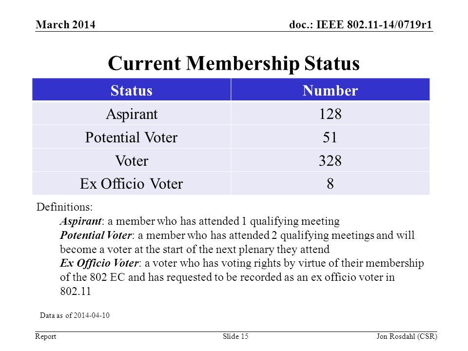 Current Membership Status