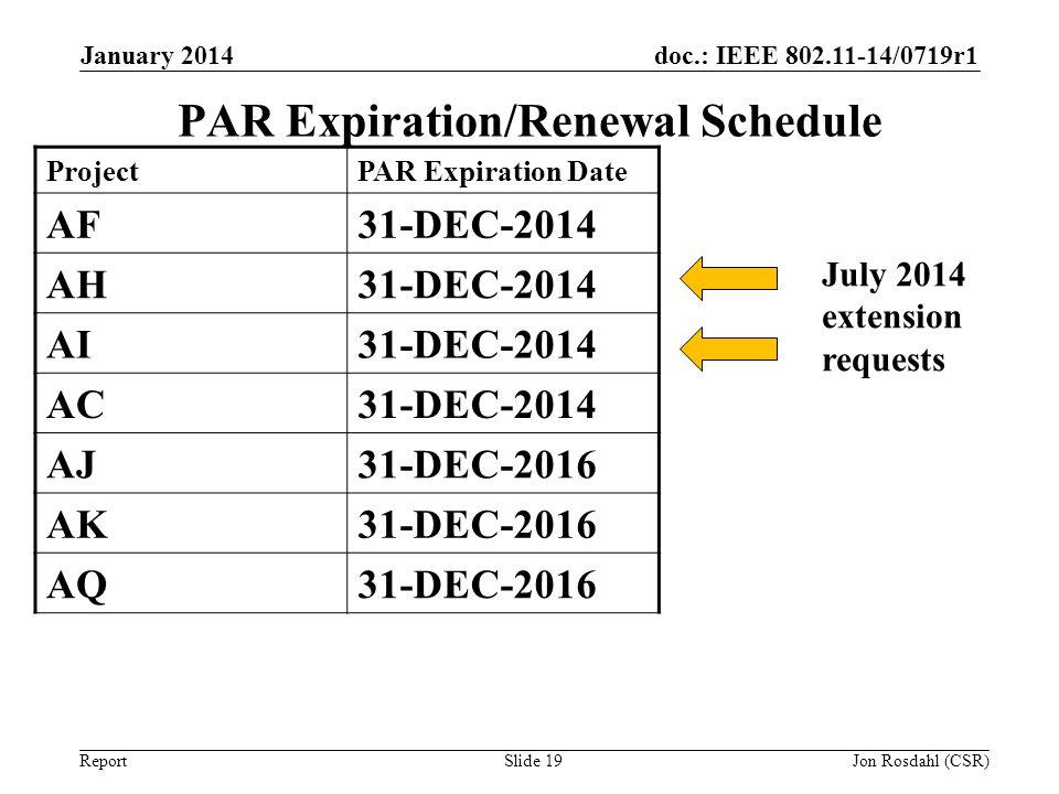 PAR Expiration/Renewal Schedule