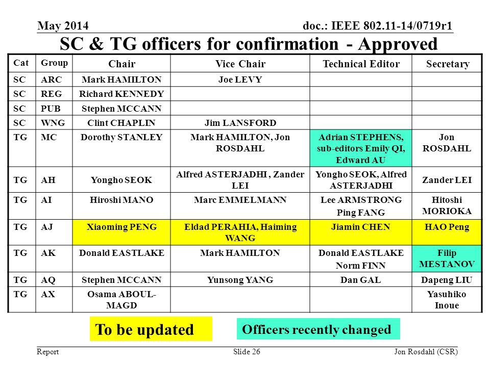 SC & TG officers for confirmation - Approved