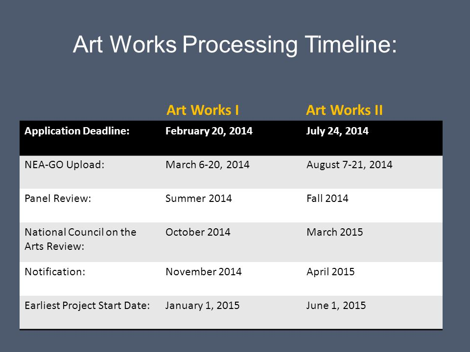 Art Works Processing Timeline: