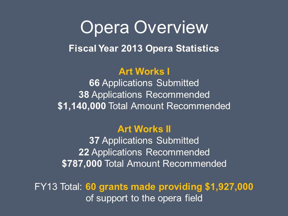 Fiscal Year 2013 Opera Statistics